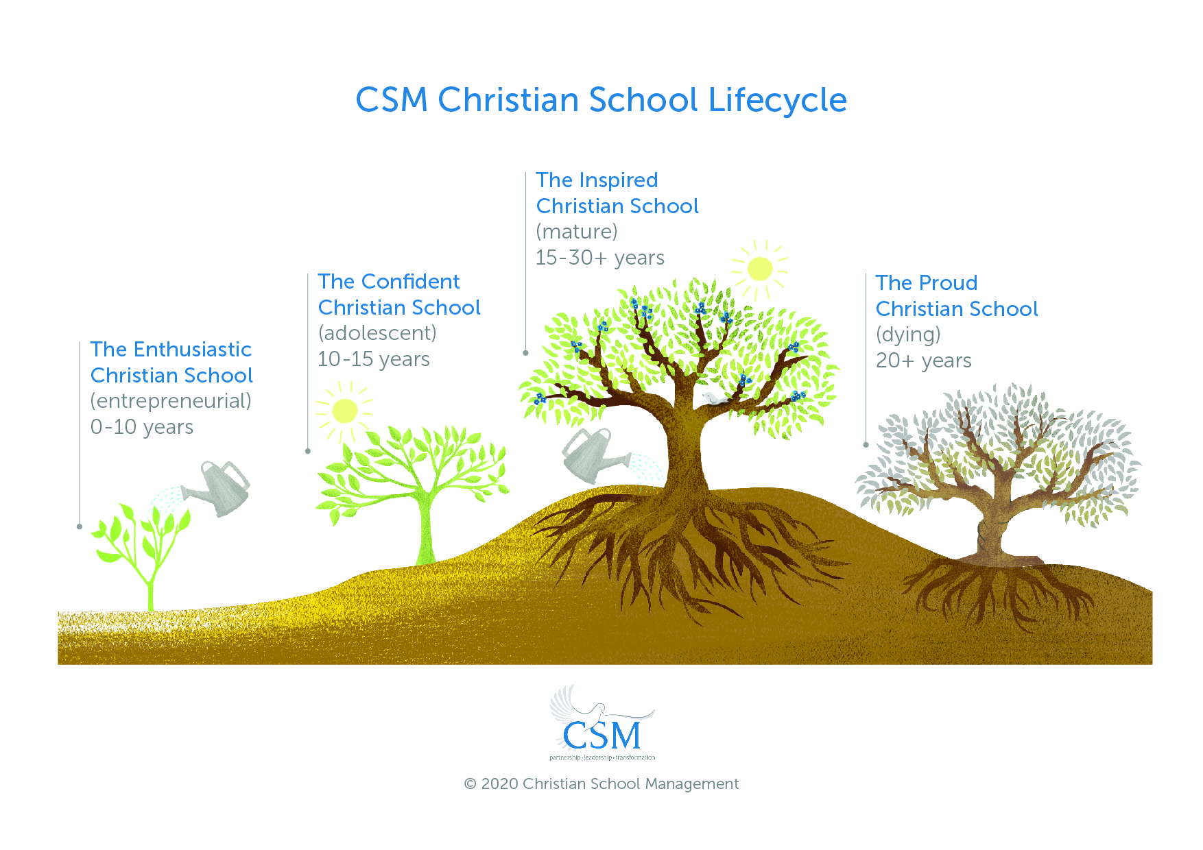 CSM_Four Stage Lifecycle